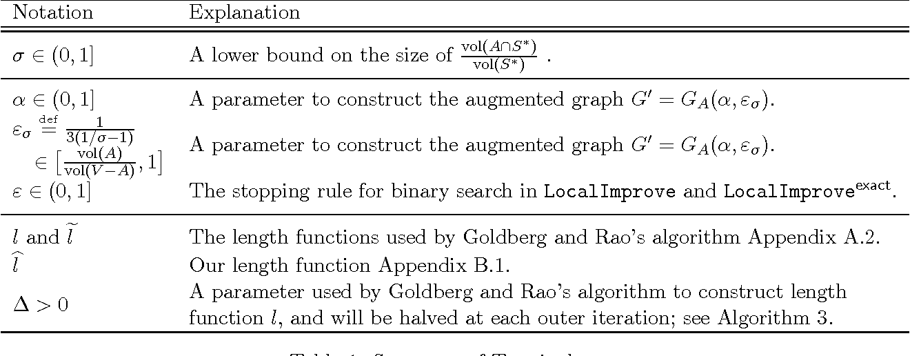 Figure 2 for Flow-Based Algorithms for Local Graph Clustering