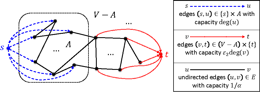 Figure 1 for Flow-Based Algorithms for Local Graph Clustering