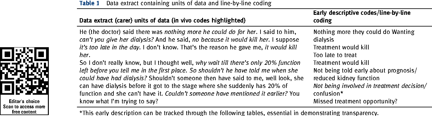 Table 1 From Qualitative Data Analysis A Practical Example