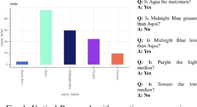 Figure 1 for A Question-Answering framework for plots using Deep learning
