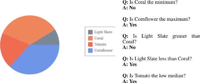 Figure 3 for A Question-Answering framework for plots using Deep learning