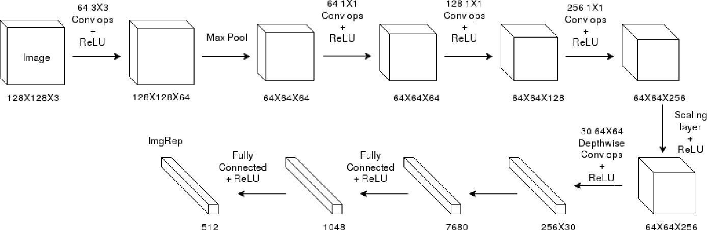 Figure 4 for A Question-Answering framework for plots using Deep learning