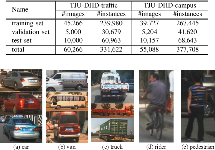 Figure 2 for TJU-DHD: A Diverse High-Resolution Dataset for Object Detection