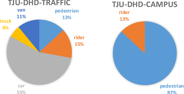 Figure 3 for TJU-DHD: A Diverse High-Resolution Dataset for Object Detection