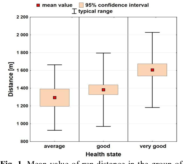 Fig. 1. Mean value of run distance in the group of boys with 95% confidence interval against subjective one's health