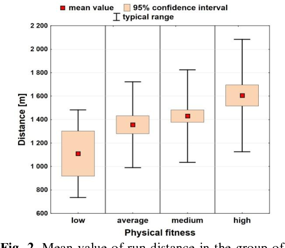 Fig. 2. Mean value of run distance in the group of boys with 95% confidence interval against subjective one's physical fitness