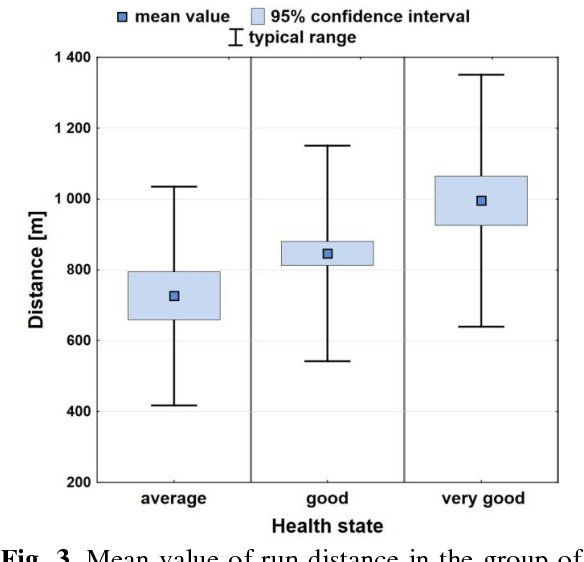 Fig. 3. Mean value of run distance in the group of girls with 95% confidence interval against subjective one's health