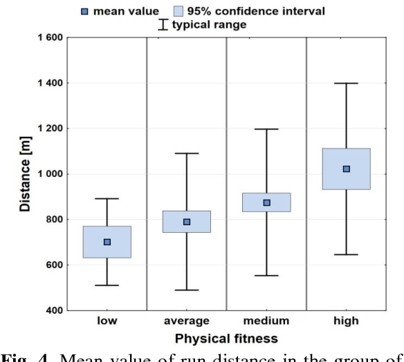 Fig. 4. Mean value of run distance in the group of girls with 95% confidence interval against subjective one's physical fitness