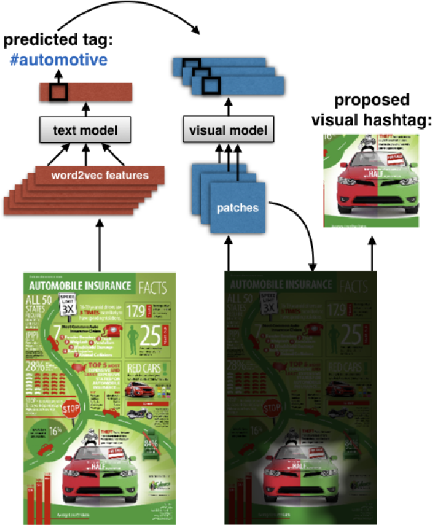 Figure 1 for Understanding Infographics through Textual and Visual Tag Prediction