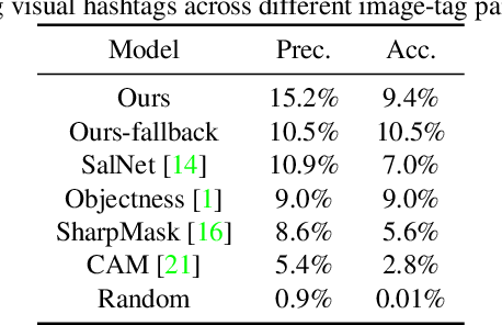 Figure 4 for Understanding Infographics through Textual and Visual Tag Prediction