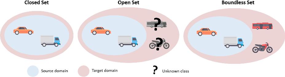 Figure 3 for BUDA: Boundless Unsupervised Domain Adaptation in Semantic Segmentation