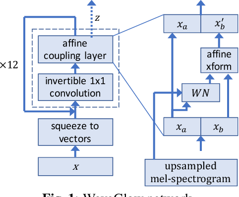 Figure 1 for WaveGlow: A Flow-based Generative Network for Speech Synthesis