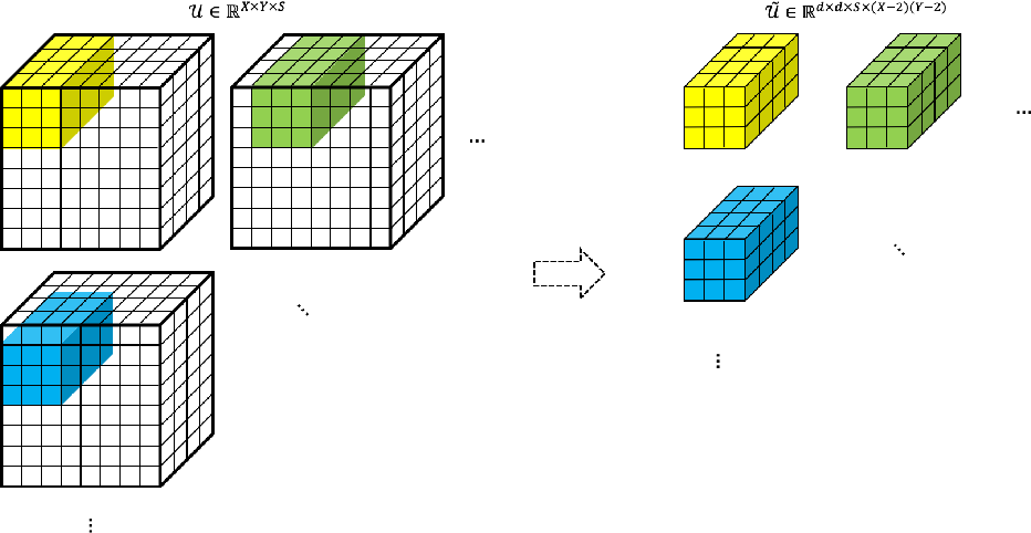 Figure 3 for CPAC-Conv: CP-decomposition to Approximately Compress Convolutional Layers in Deep Learning