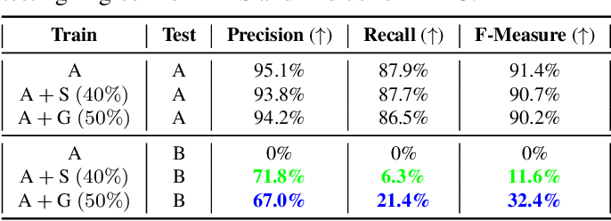 Figure 2 for Deflating Dataset Bias Using Synthetic Data Augmentation