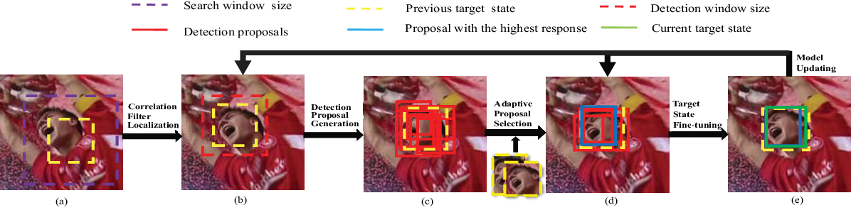 Figure 1 for Correlation filter tracking with adaptive proposal selection for accurate scale estimation