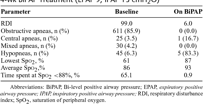TABLE 1. Sleep-Related Ventilatory Parameters Measured by Nocturnal Cardiopulmonary Recording on Admission and After 4-wk BiPAP Treatment (EPAP 9, IPAP 13 cmH2O)