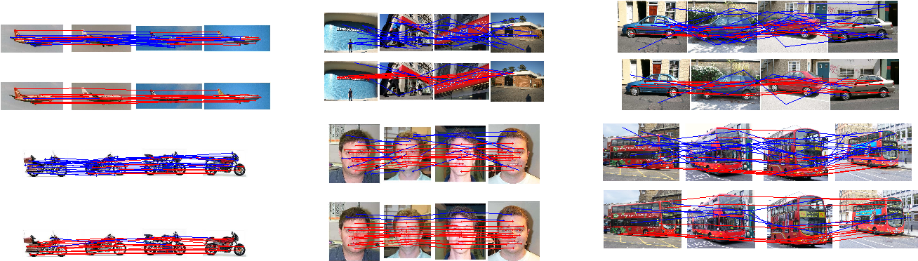 Figure 3 for ROML: A Robust Feature Correspondence Approach for Matching Objects in A Set of Images