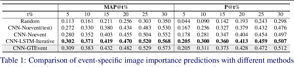 Figure 2 for Recognizing and Curating Photo Albums via Event-Specific Image Importance