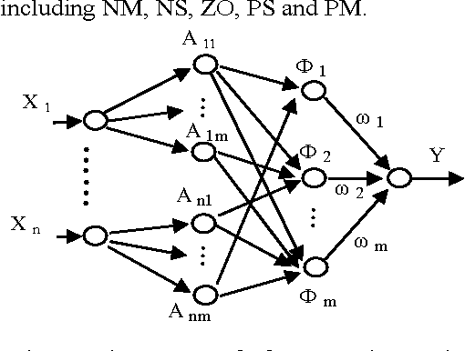 A fuzzy neural network algorithm applied to S7-200 PLC - Semantic