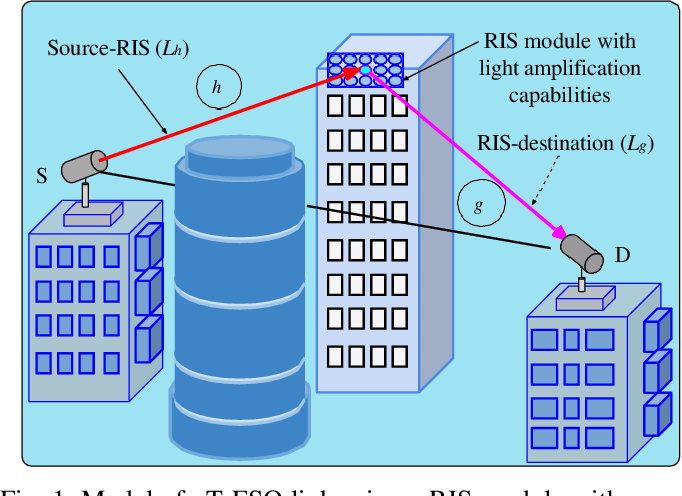 Figure 1 for Design of a Power Amplifying-RIS for Free-Space Optical Communication Systems