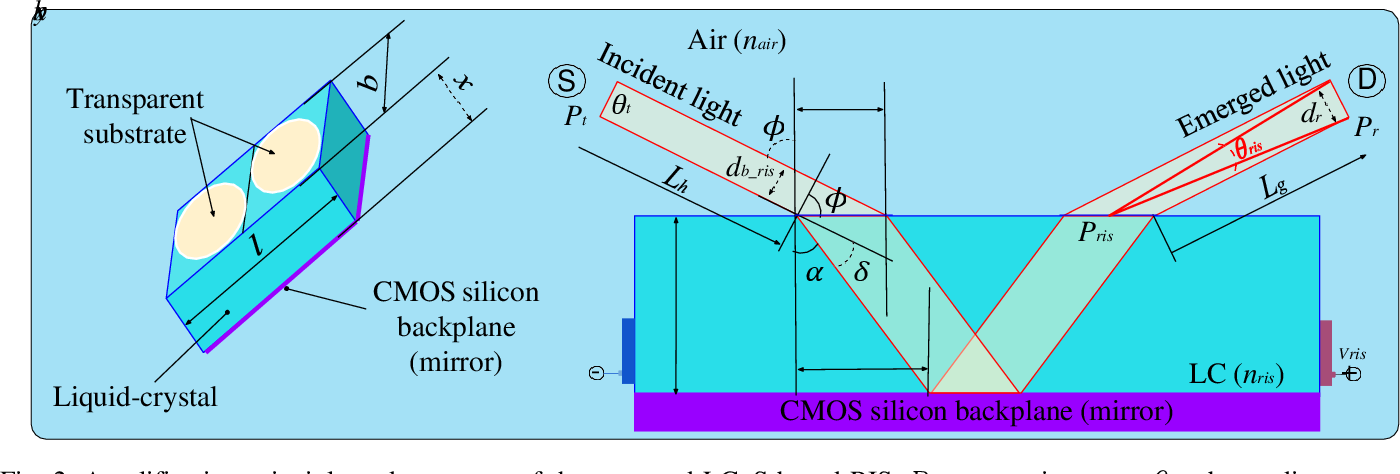 Figure 2 for Design of a Power Amplifying-RIS for Free-Space Optical Communication Systems