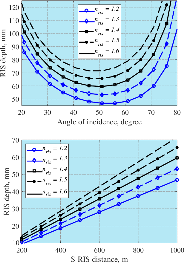 Figure 4 for Design of a Power Amplifying-RIS for Free-Space Optical Communication Systems