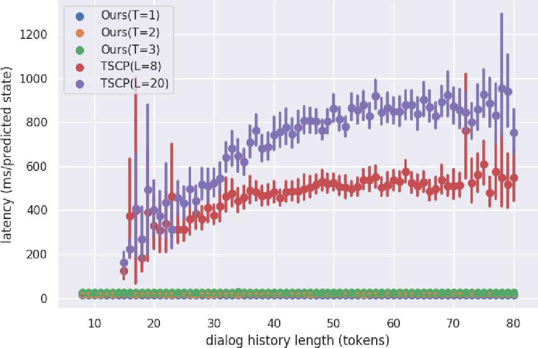 Figure 4 for Non-Autoregressive Dialog State Tracking