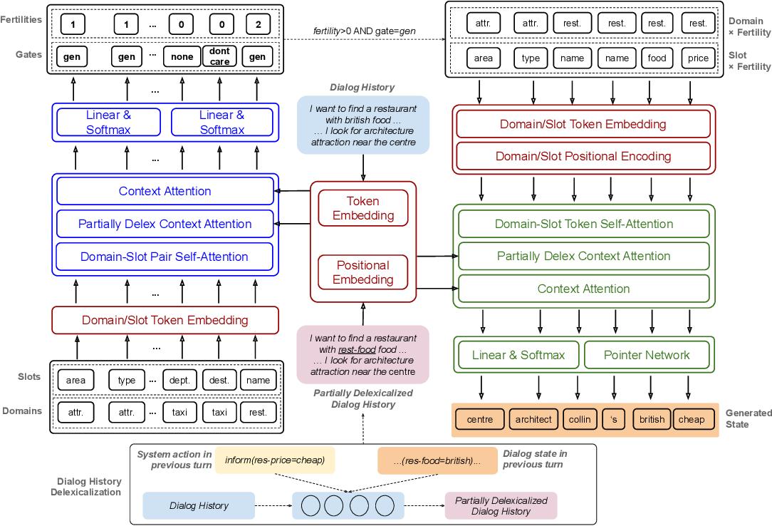 Figure 2 for Non-Autoregressive Dialog State Tracking