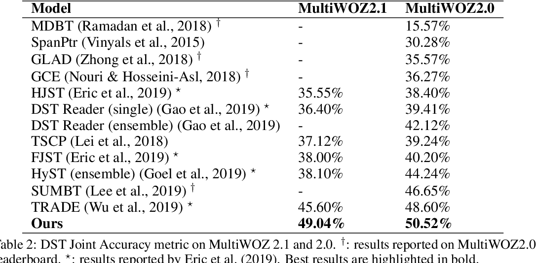Figure 3 for Non-Autoregressive Dialog State Tracking