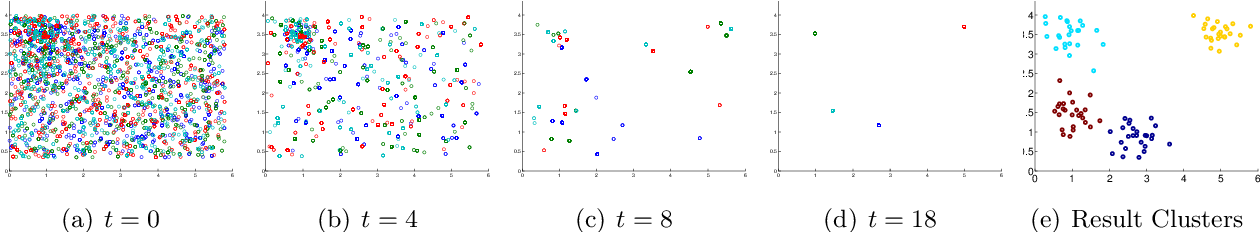 Figure 3 for $k$-means: Fighting against Degeneracy in Sequential Monte Carlo with an Application to Tracking