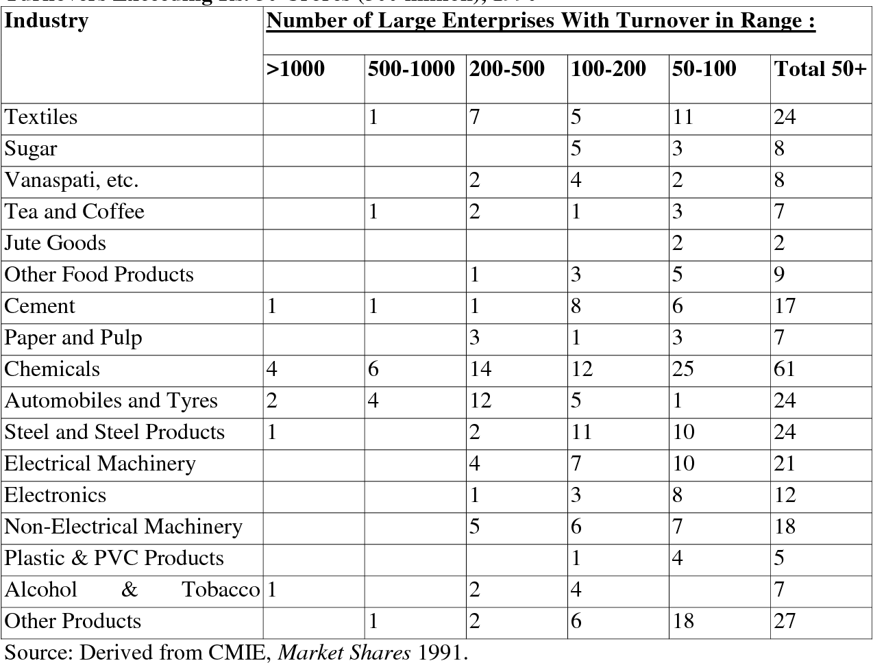 Table 2 from The State, Industrialization and Competition: A