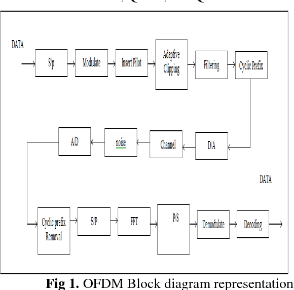 Figure 1 from adaptive clipping for papr reduction in ofdm ofdm block diagram representation ccuart Images