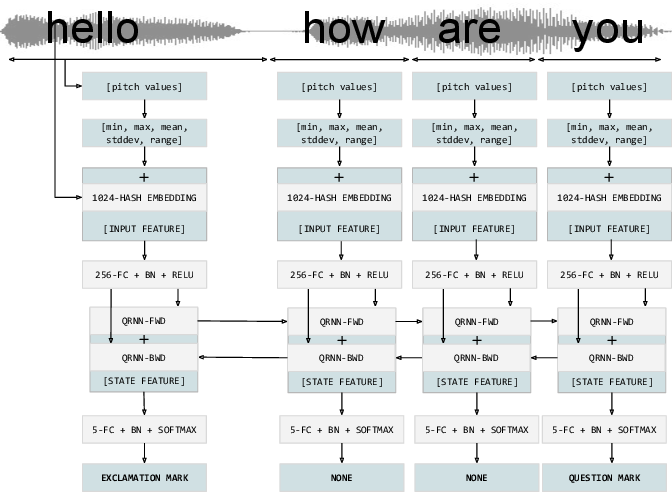 Figure 1 for Replacing Human Audio with Synthetic Audio for On-device Unspoken Punctuation Prediction