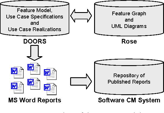 figure 5  sc 1 st  Semantic Scholar & The PLUSS toolkit - extending telelogic DOORS and IBM-rational rose ...