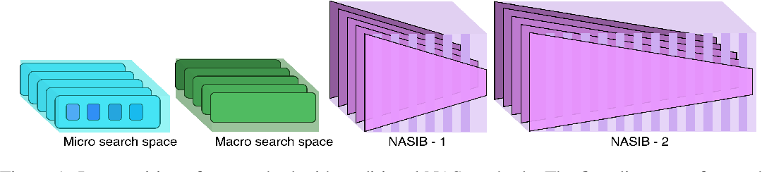 Figure 1 for NASIB: Neural Architecture Search withIn Budget