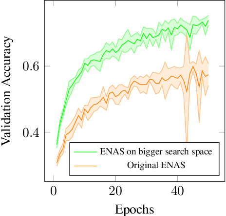 Figure 3 for NASIB: Neural Architecture Search withIn Budget