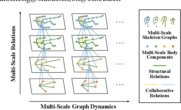 Figure 1 for SM-SGE: A Self-Supervised Multi-Scale Skeleton Graph Encoding Framework for Person Re-Identification