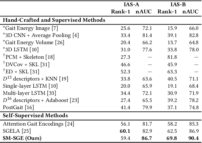 Figure 2 for SM-SGE: A Self-Supervised Multi-Scale Skeleton Graph Encoding Framework for Person Re-Identification