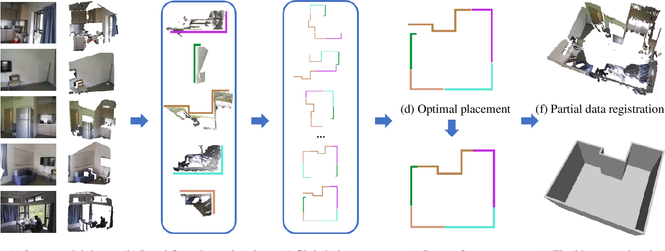 Figure 1 for Floorplan Priors for Joint Camera Pose and Room Layout Estimation