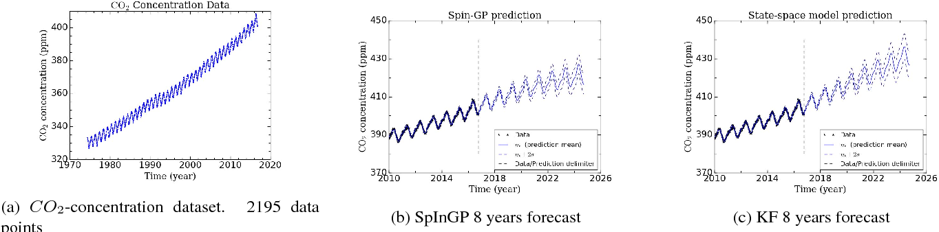Figure 2 for Parallelizable sparse inverse formulation Gaussian processes (SpInGP)