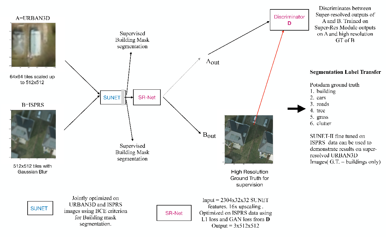 Figure 1 for Unsupervised Super-Resolution of Satellite Imagery for High Fidelity Material Label Transfer