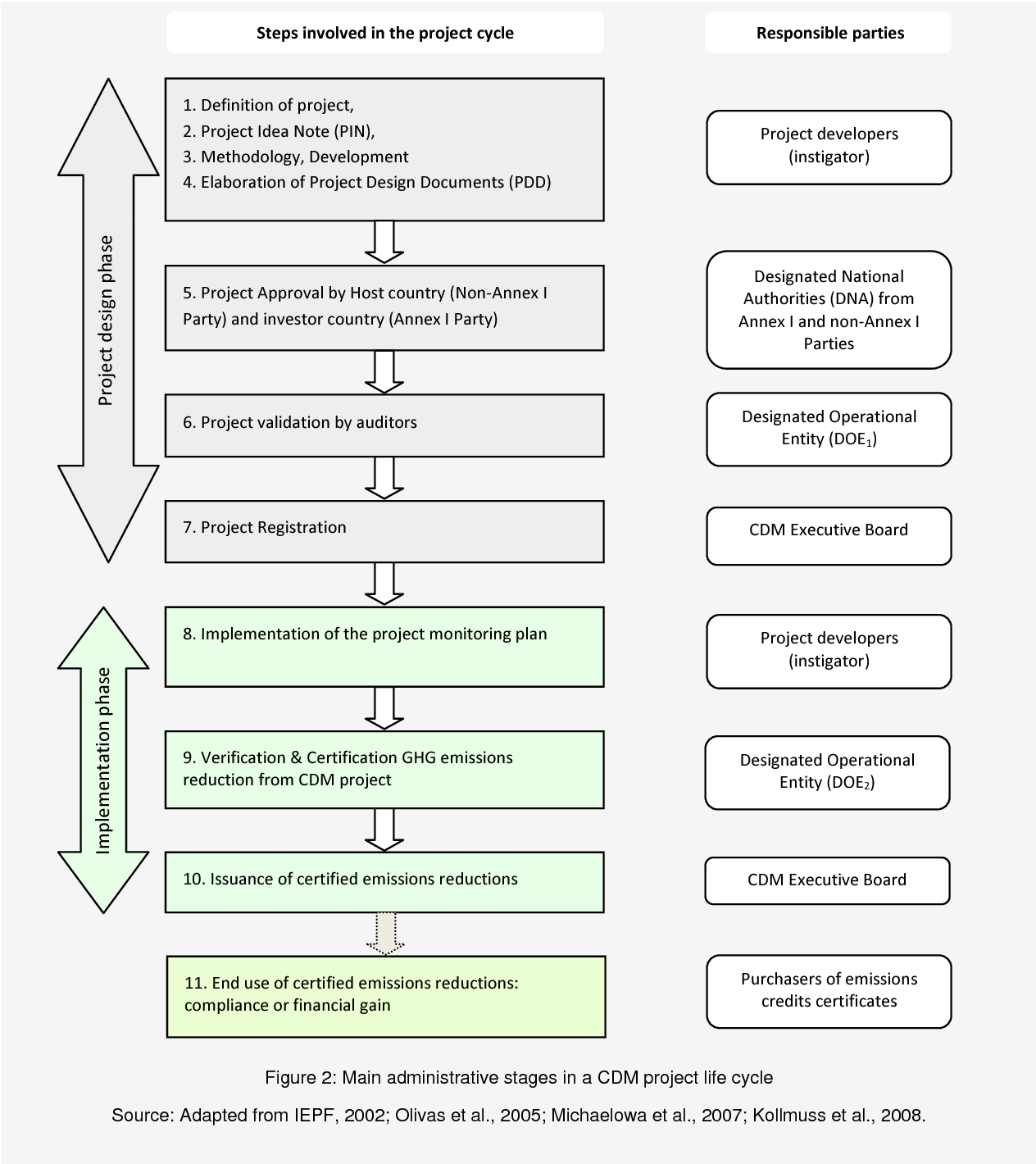 Figure 2 From Regulated Cdm And Voluntary Carbon Offset Schemes As