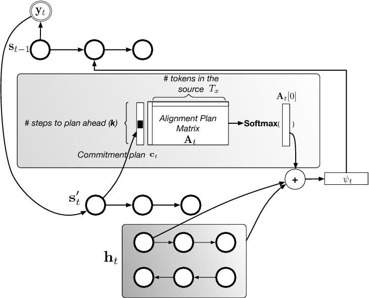 Figure 1 for Plan, Attend, Generate: Planning for Sequence-to-Sequence Models