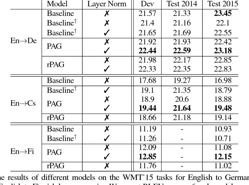 Figure 2 for Plan, Attend, Generate: Planning for Sequence-to-Sequence Models