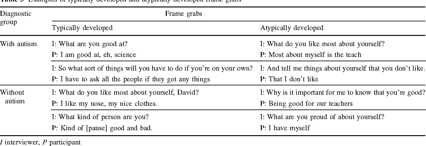 Table 3 From Dialogic Linkage And Resonance In Autism Semantic