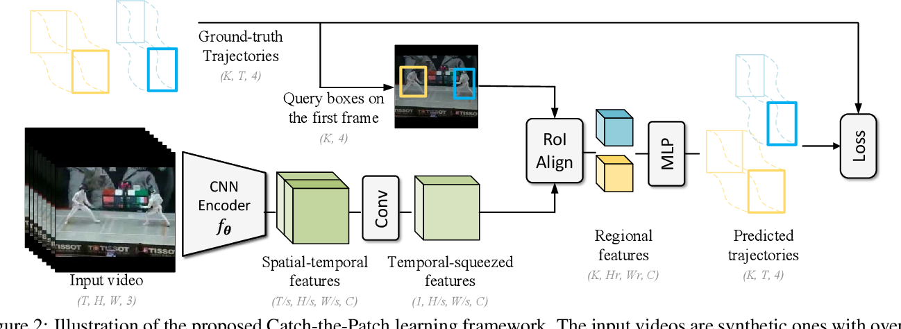 Figure 3 for Unsupervised Visual Representation Learning by Tracking Patches in Video