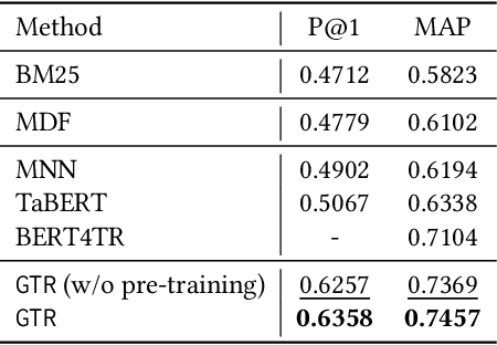 Figure 4 for Retrieving Complex Tables with Multi-Granular Graph Representation Learning