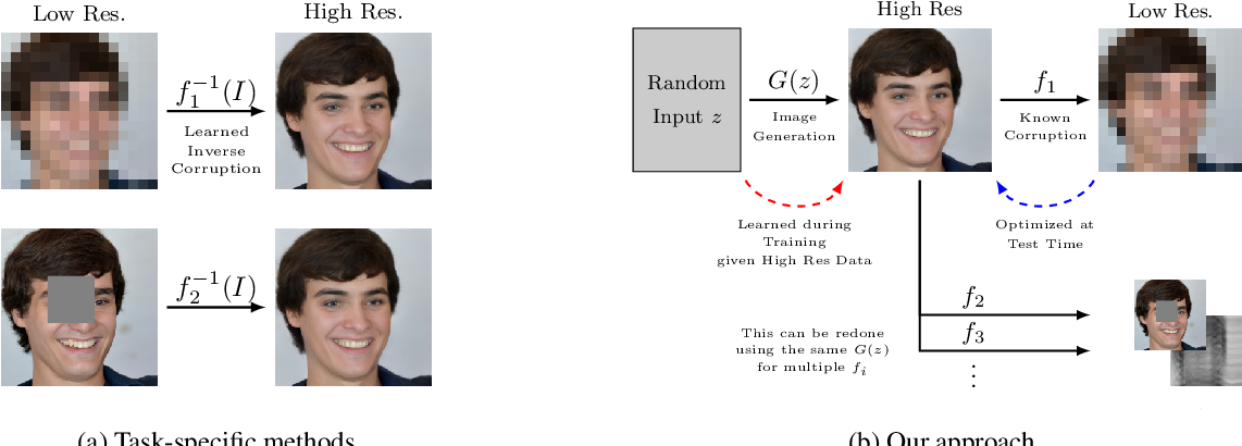 Figure 2 for Bayesian Image Reconstruction using Deep Generative Models