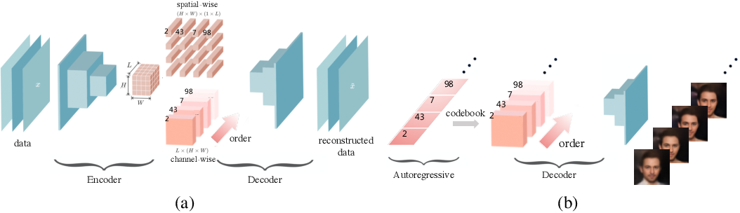 Figure 1 for Anytime Sampling for Autoregressive Models via Ordered Autoencoding