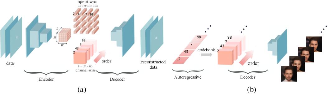 Figure 1 for Anytime Sampling for Autoregressive Models via Ordered Autoencoding